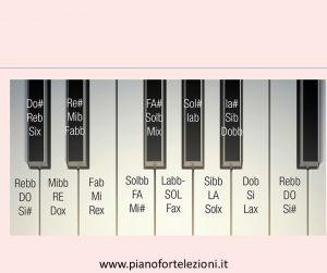 Posizione note sulla tastiera | Suono Subito